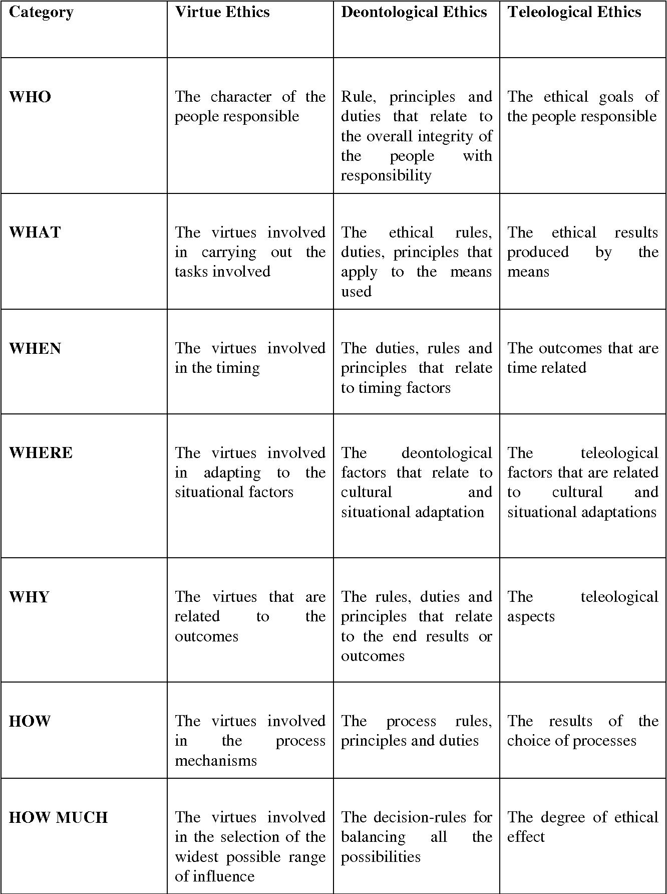 Code of ethics comparison
