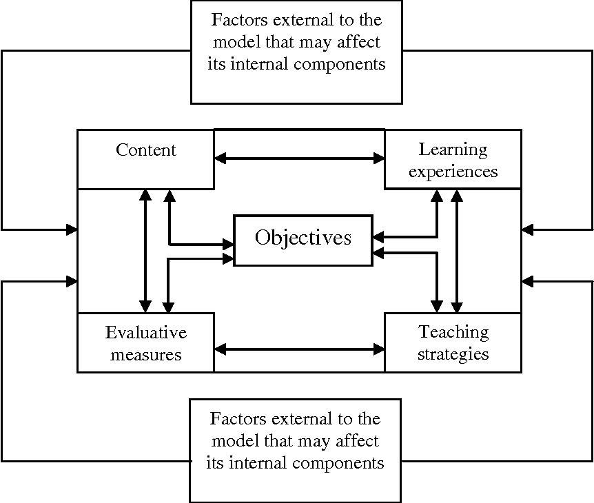 Figure 1 from Curriculum Development : Inductive Models