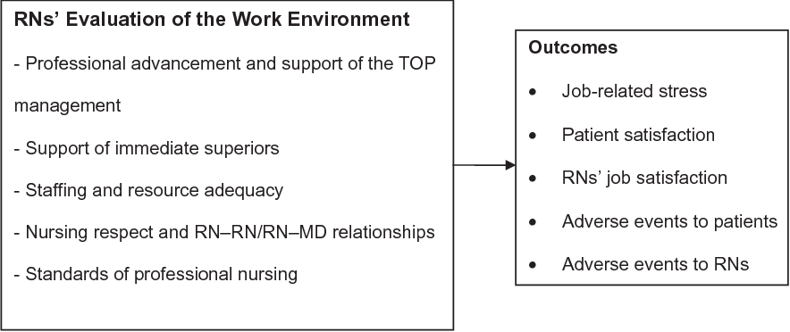 Figure 1 from Nurses' work environment and nursing outcomes