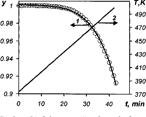 Non-linear regression analysis: new approach to traditional