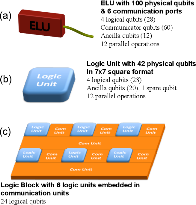 Figure 4 from Large-scale modular quantum-computer