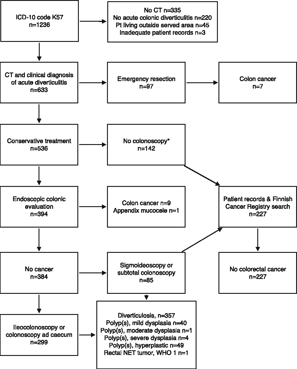 Figure 1 From Risk Of Colon Cancer After Computed Tomography Diagnosed Acute Diverticulitis Is Routine Colonoscopy Necessary Semantic Scholar