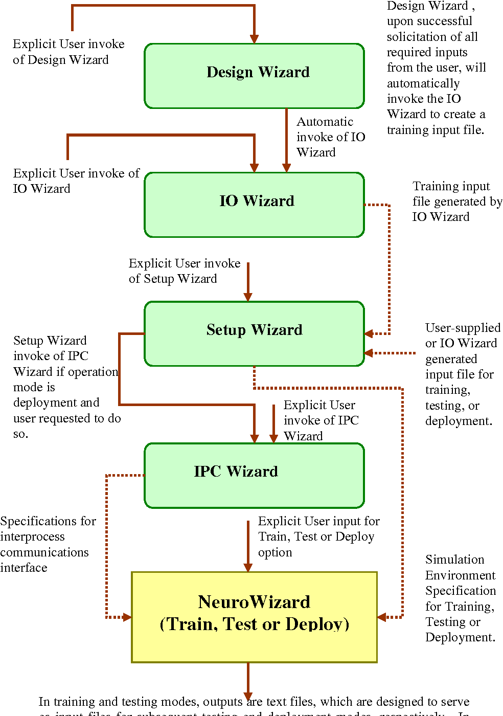 Pdf Neurowizard A Software Tool For Empirical Modeling Of Nonlinear Processes In Engineering Design Optimization Semantic Scholar