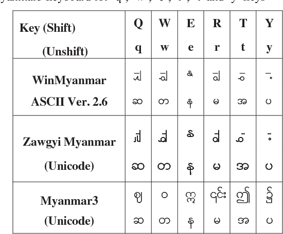 Table III from Direct Keyboard Mapping (DKM) Layout for