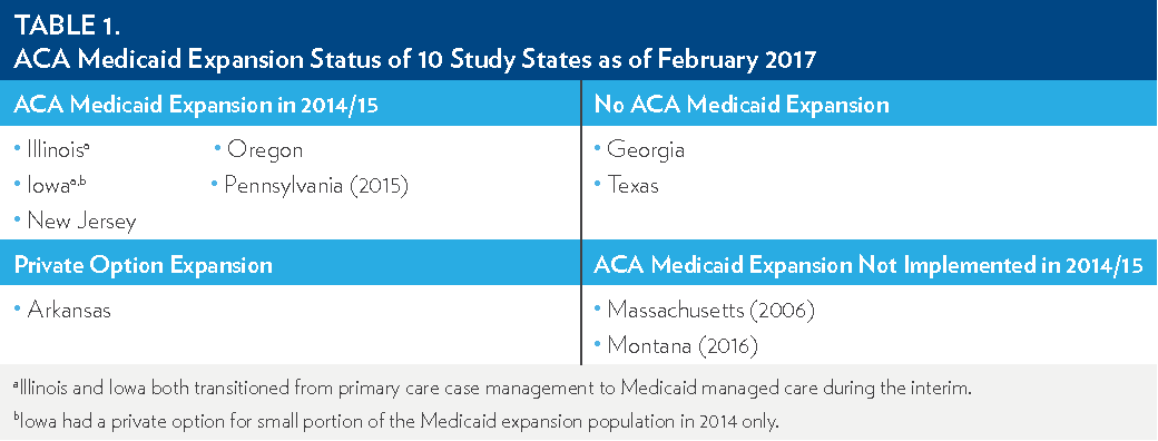 PDF] AND THE ACA INSURANCE EXPANSIONS   Semantic Scholar