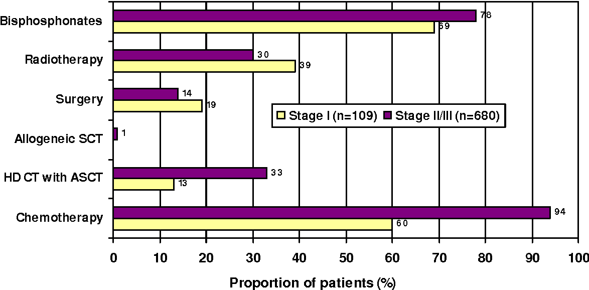 Figure 1 from How to treat multiple myeloma - a