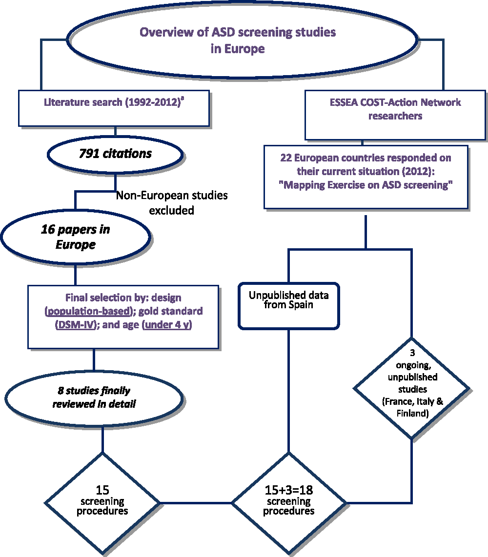 Screening For Autism Spectrum Disorders State Of The Art In Europe >> Screening For Autism Spectrum Disorders State Of The Art In