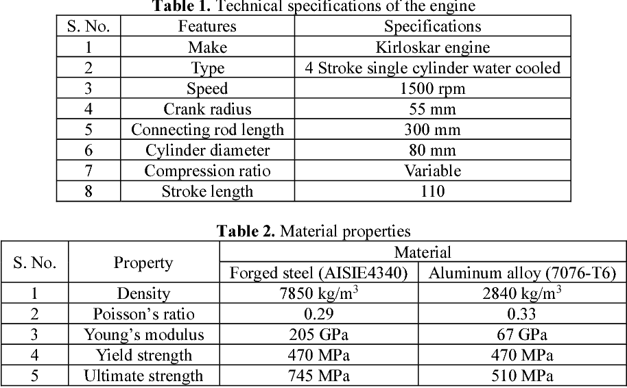 Table 2 from Some studies on mathematical modeling and