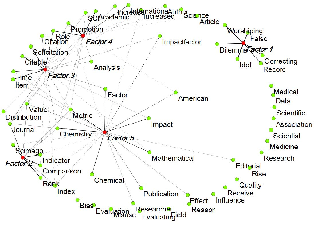 Figure 3 from The semantic mapping of words and co-words in