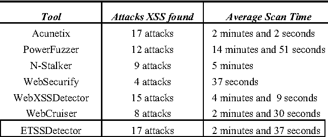 ETSSDetector: A Tool to Automatically Detect Cross-Site