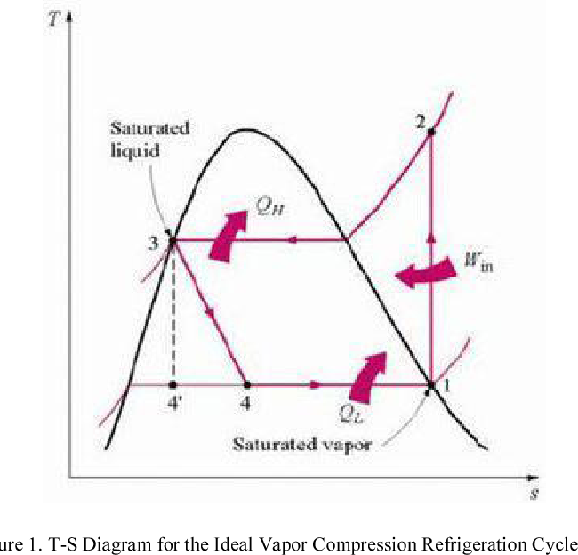 Figure 1 from Investigation of R152a/R22 mixture in air conditioning system    Semantic ScholarSemantic Scholar