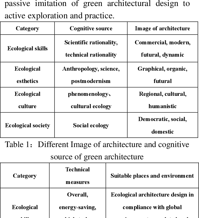 Pdf Application Of Green Architecture Theory To Teaching Of Landscape Architectural Design Semantic Scholar