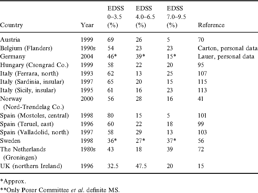 The epidemiology of multiple sclerosis in Europe  - Semantic