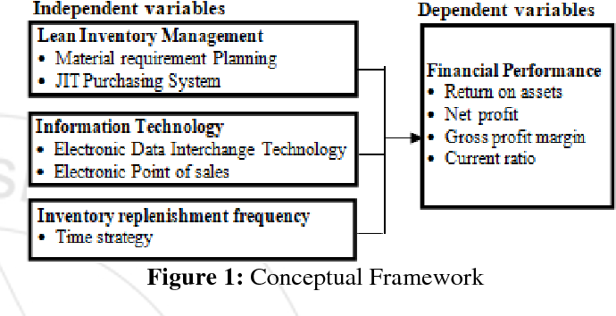 Pdf Effect Of Inventory Management On Financial Performance Of Manufacturing Firms In Rwanda A Case Study Of Bralirwa Semantic Scholar