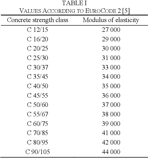 Table I From Evaluation Of Static Modulus Of Elasticity Depending