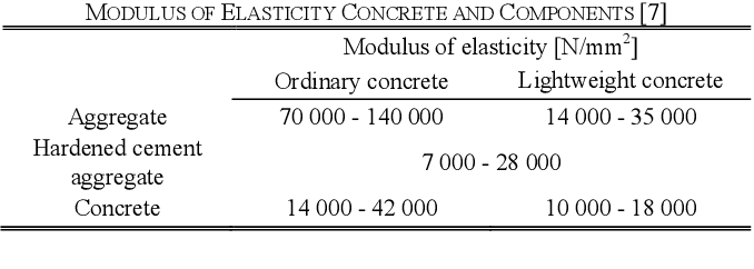 Pdf Evaluation Of Static Modulus Of Elasticity Depending On