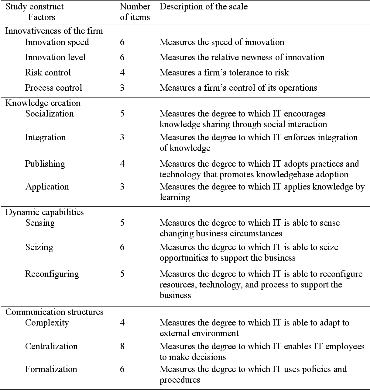 Pdf The Role Of Information Technology Organizational Design In Firms Ability To Innovate Semantic Scholar