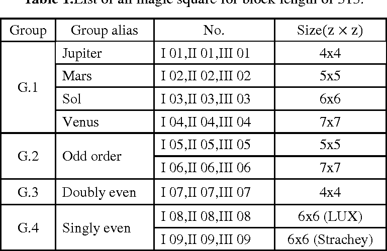 Table 1 from A DESIGN OF PARITY CHECK MATRIX FOR SHORT