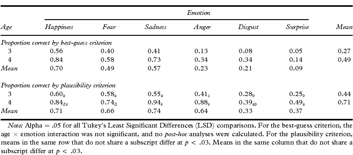 Table 2 from Words versus faces in evoking preschool