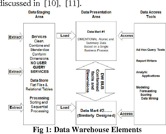 PDF] Distributed Data Warehouse Architecture: An Efficient