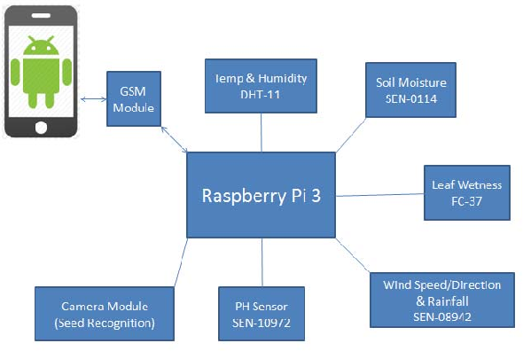 Figure 1 from Providing smart agricultural solutions