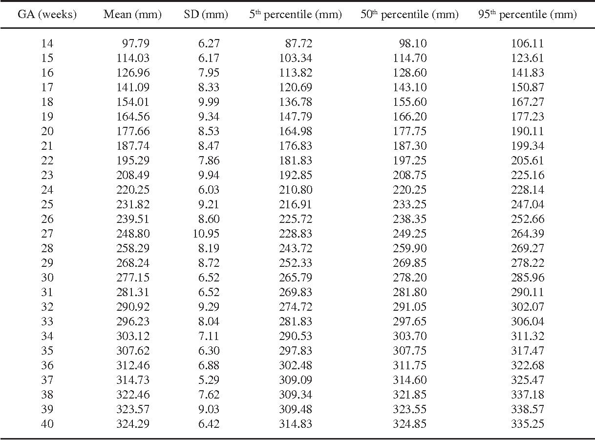 Table 1 from Charts of fetal biometries at Sukhothai