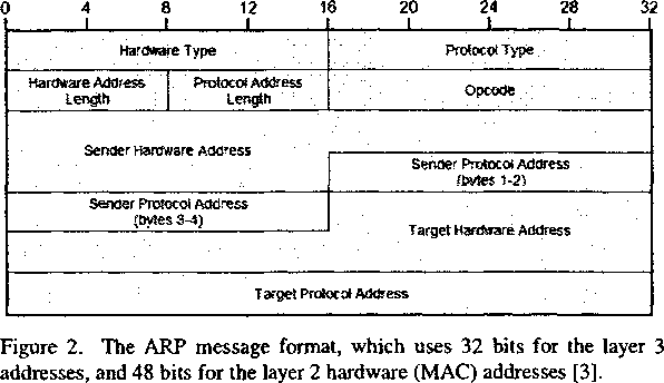 Figure 2 from Secure unicast address resolution protocol (S