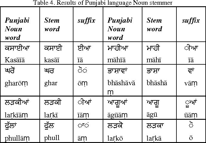 PDF] Automatic Keywords Extraction for Punjabi Language