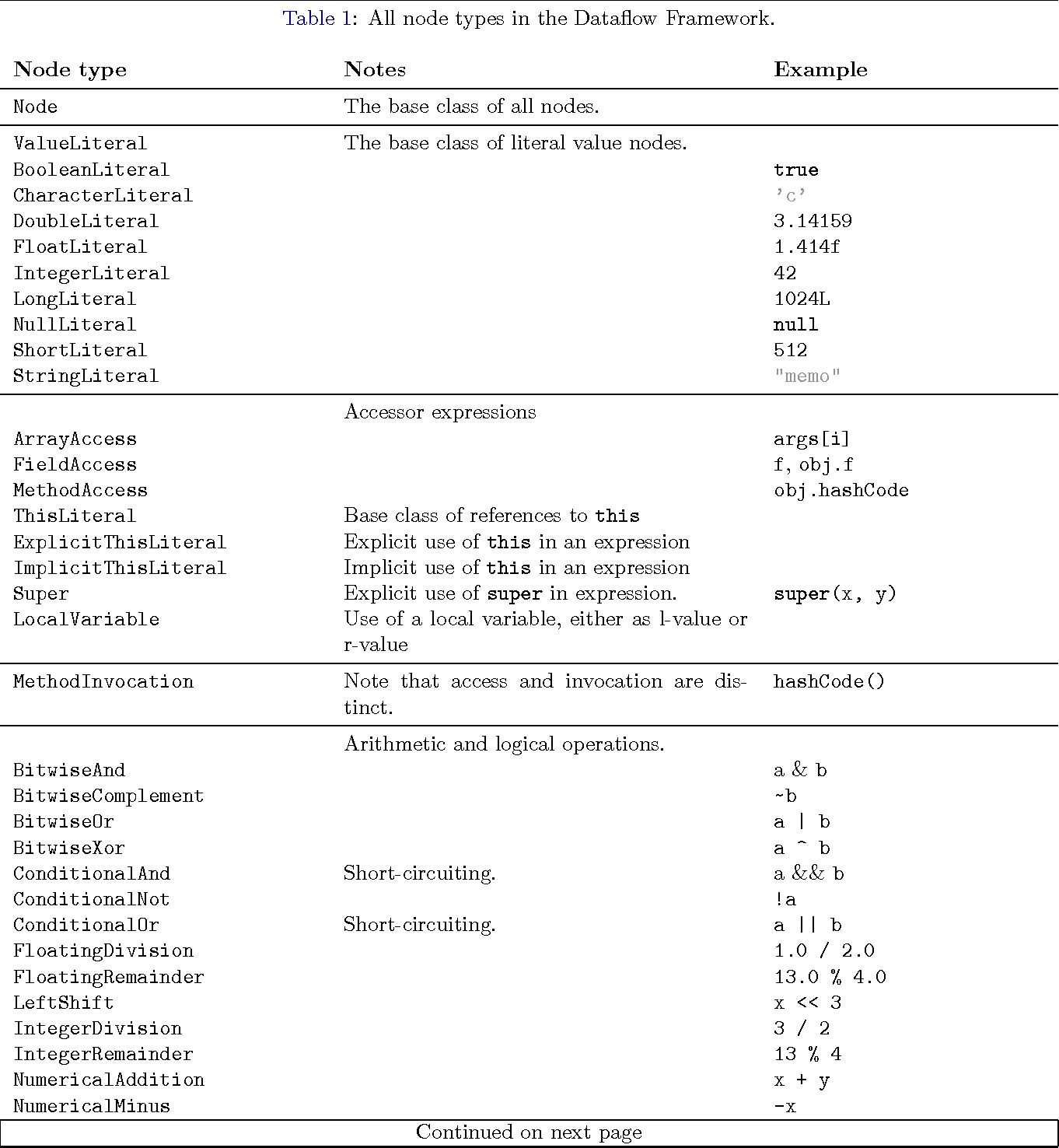 PDF] A Dataflow Framework for Java and the Checker Framework