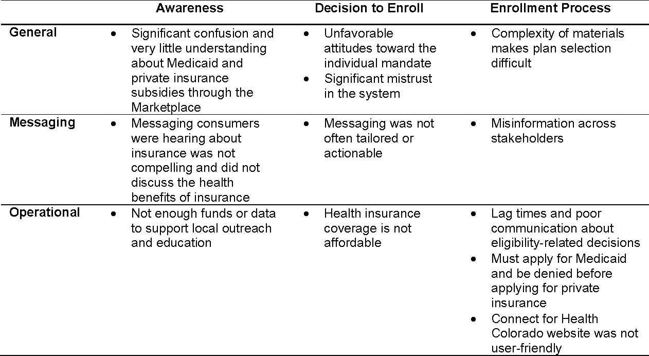 Table 4 1 from Barriers to Enrollment in Health Coverage in