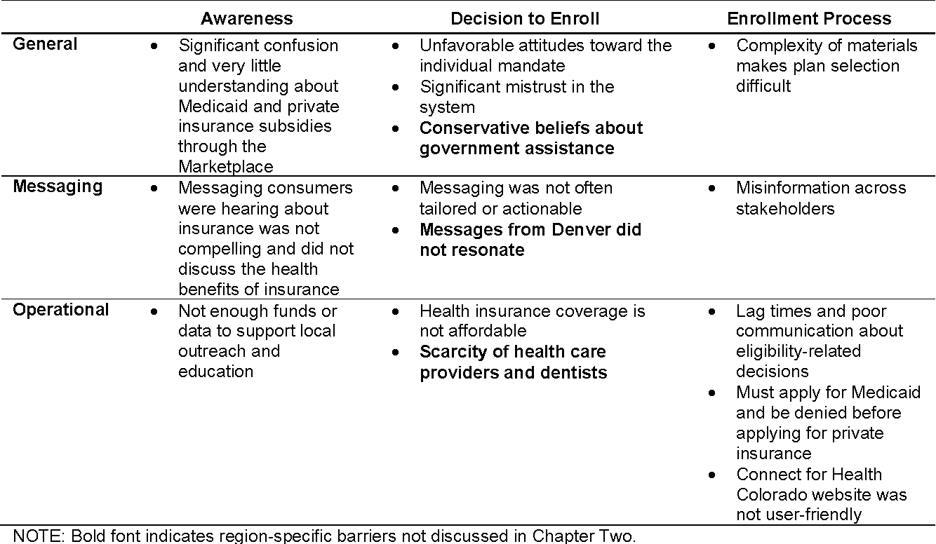 Table C 1 from Barriers to Enrollment in Health Coverage in