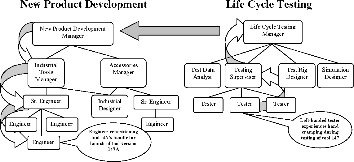 Pdf New Product Development Life Cycle Testing Semantic Scholar