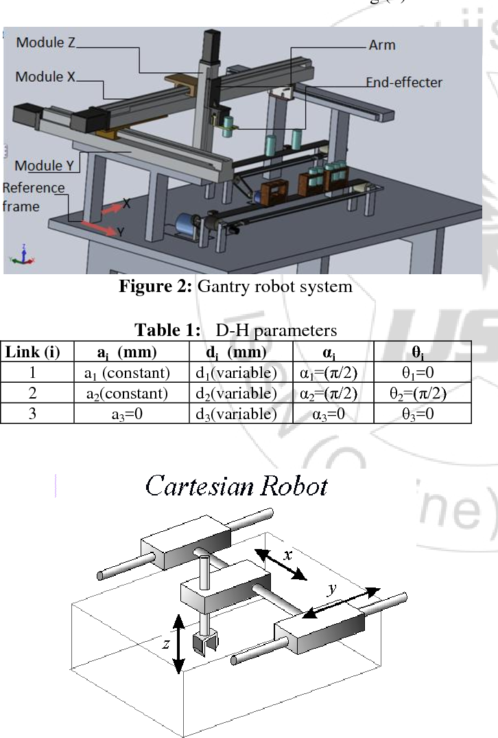 PDF] Gantry Robot Kinematic Analysis User Interface Based on