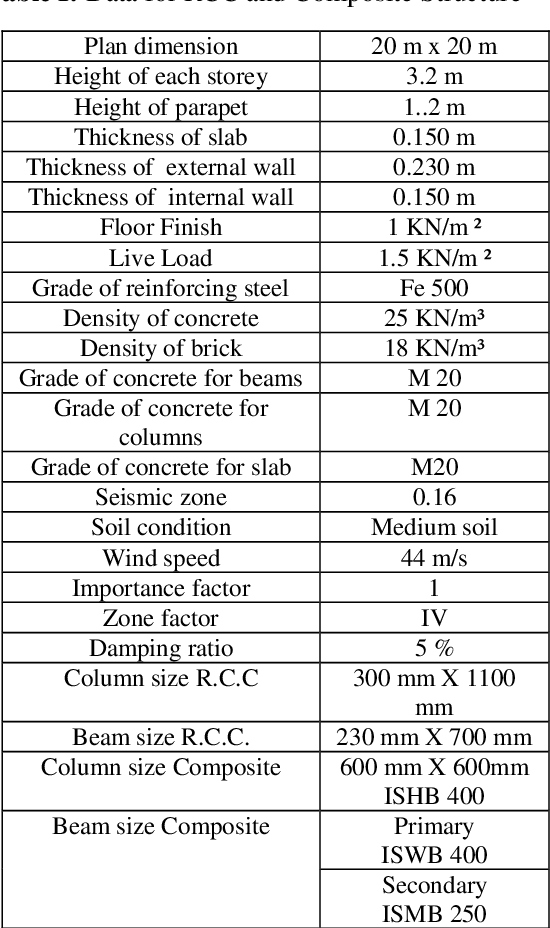 Table I from Comparison of R C C  And Composite Multistoried