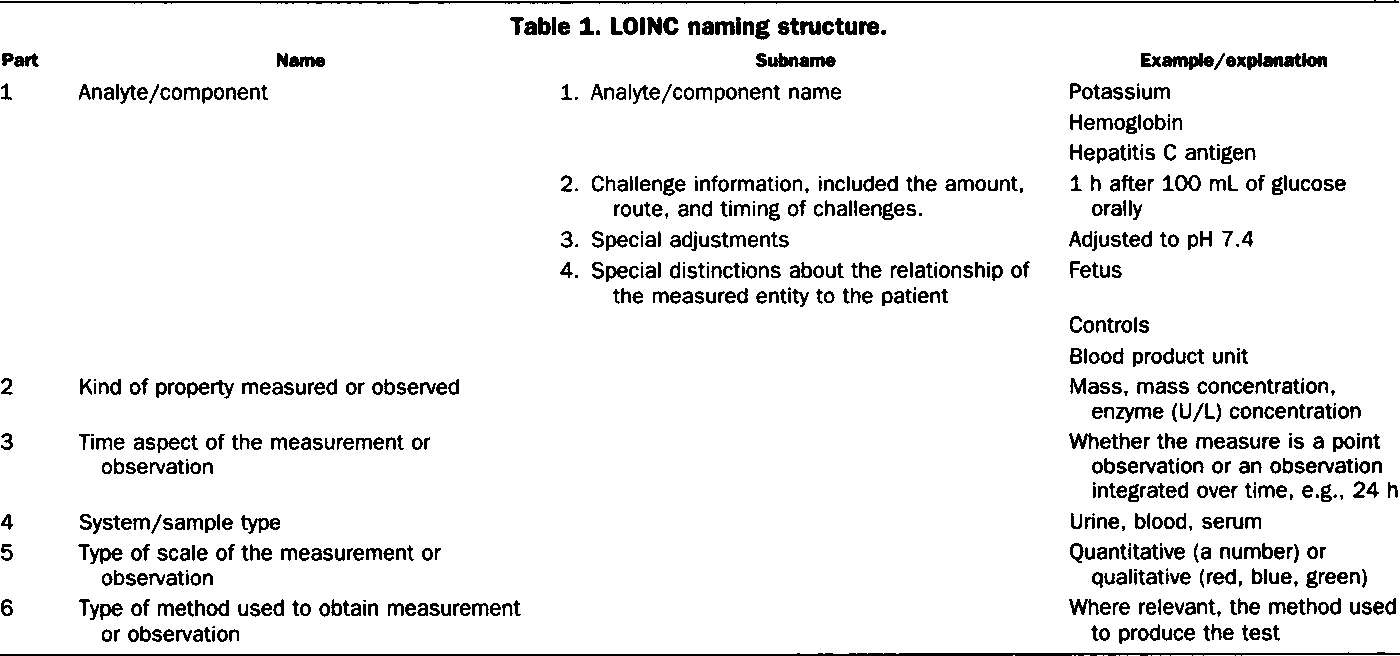 Table 1 from Logical observation identifier names and codes