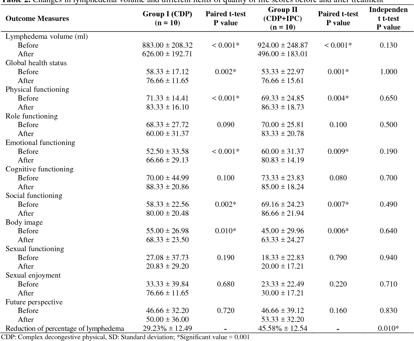 Comparing the Effect of Complex Decongestive Physical Therapy with ...