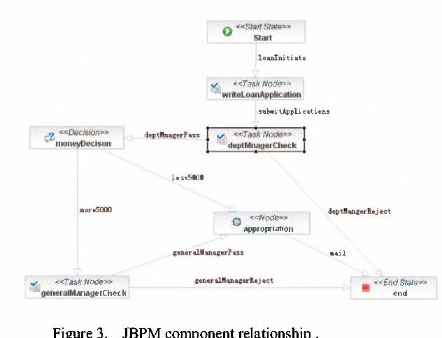 JBoss Seam: Simplicity and Power Beyond Java EE