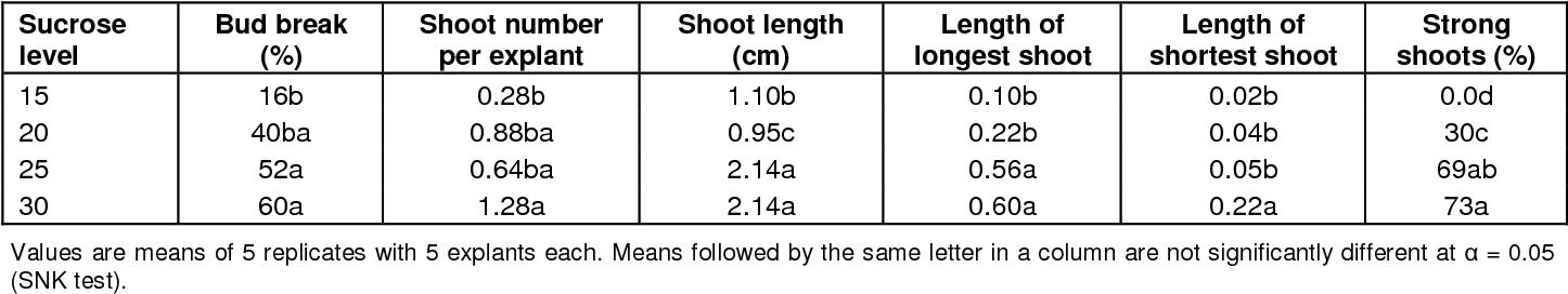PDF] Factors influencing in vitro shoot regeneration of