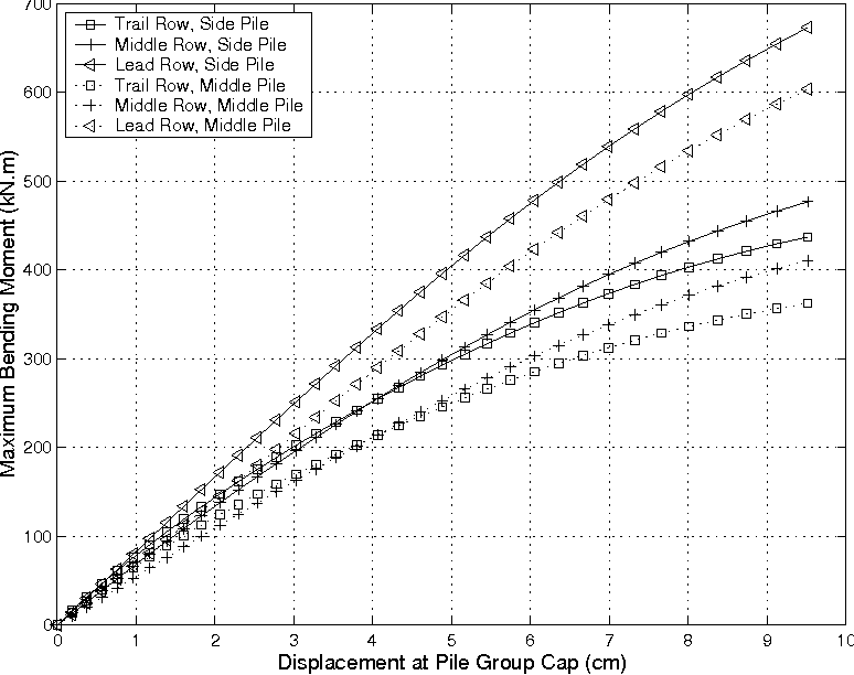 PDF] Numerical Study of Group Effects for Large Pile Groups