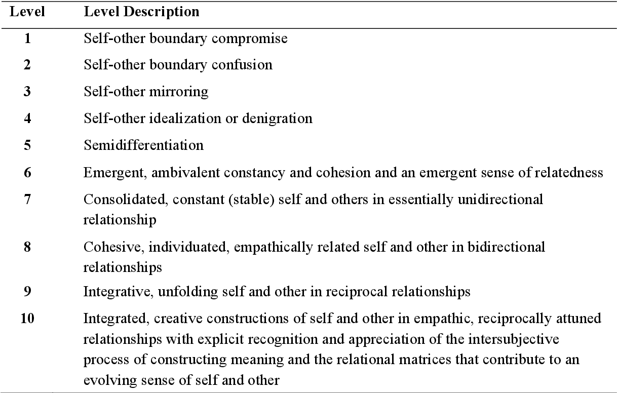 Table 4 1 From Adolescent Twins Mental Representations Of Self And Other In Relation With Zygosity Attachment Patterns And Psychological Disturbances Semantic Scholar