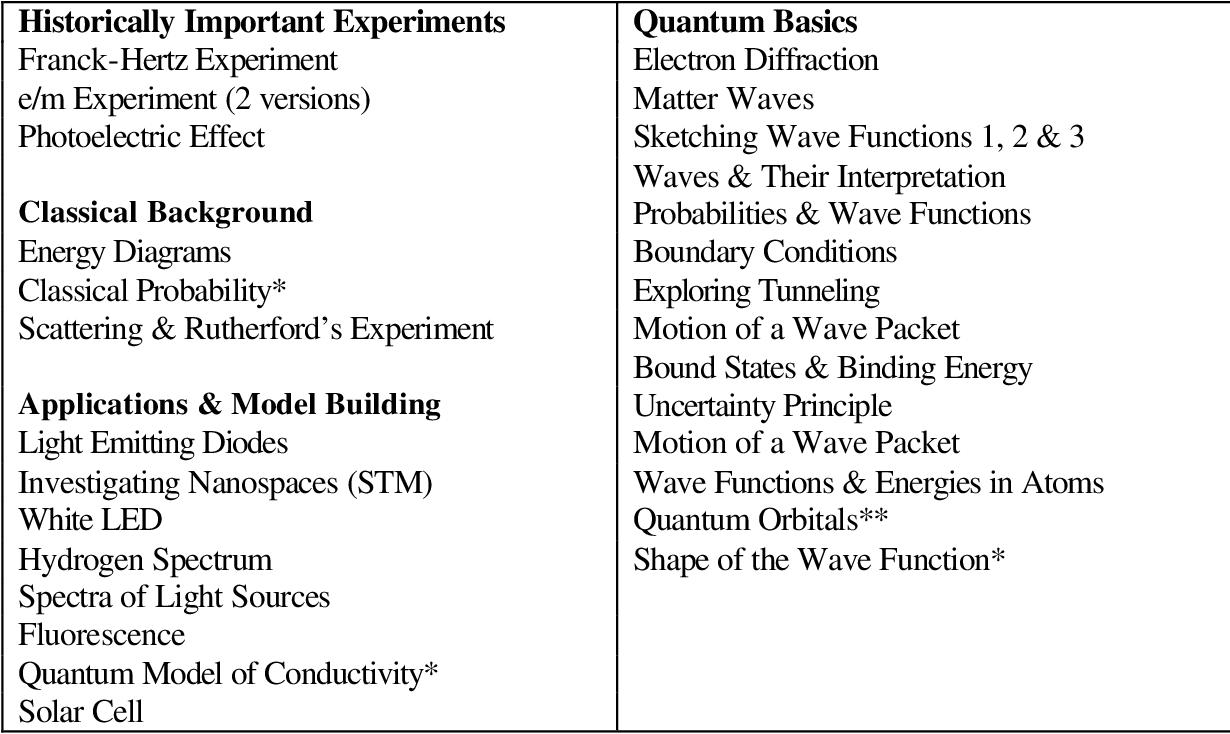 PDF] Quantum mechanics for everyone: Hands-on activities