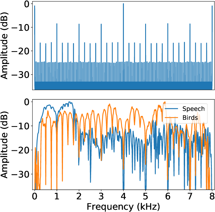 Figure 5 from Adversarial Audio Synthesis - Semantic Scholar