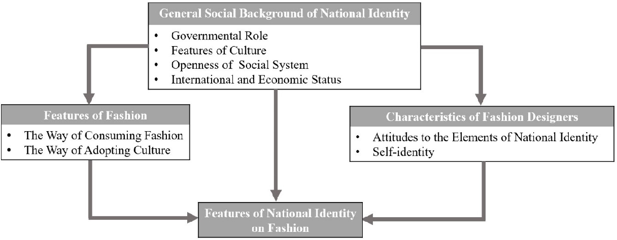 Pdf Fashion Designers And National Identity A Comparative Empirical Analysis Of Chinese And Korean Fashion Designers Semantic Scholar