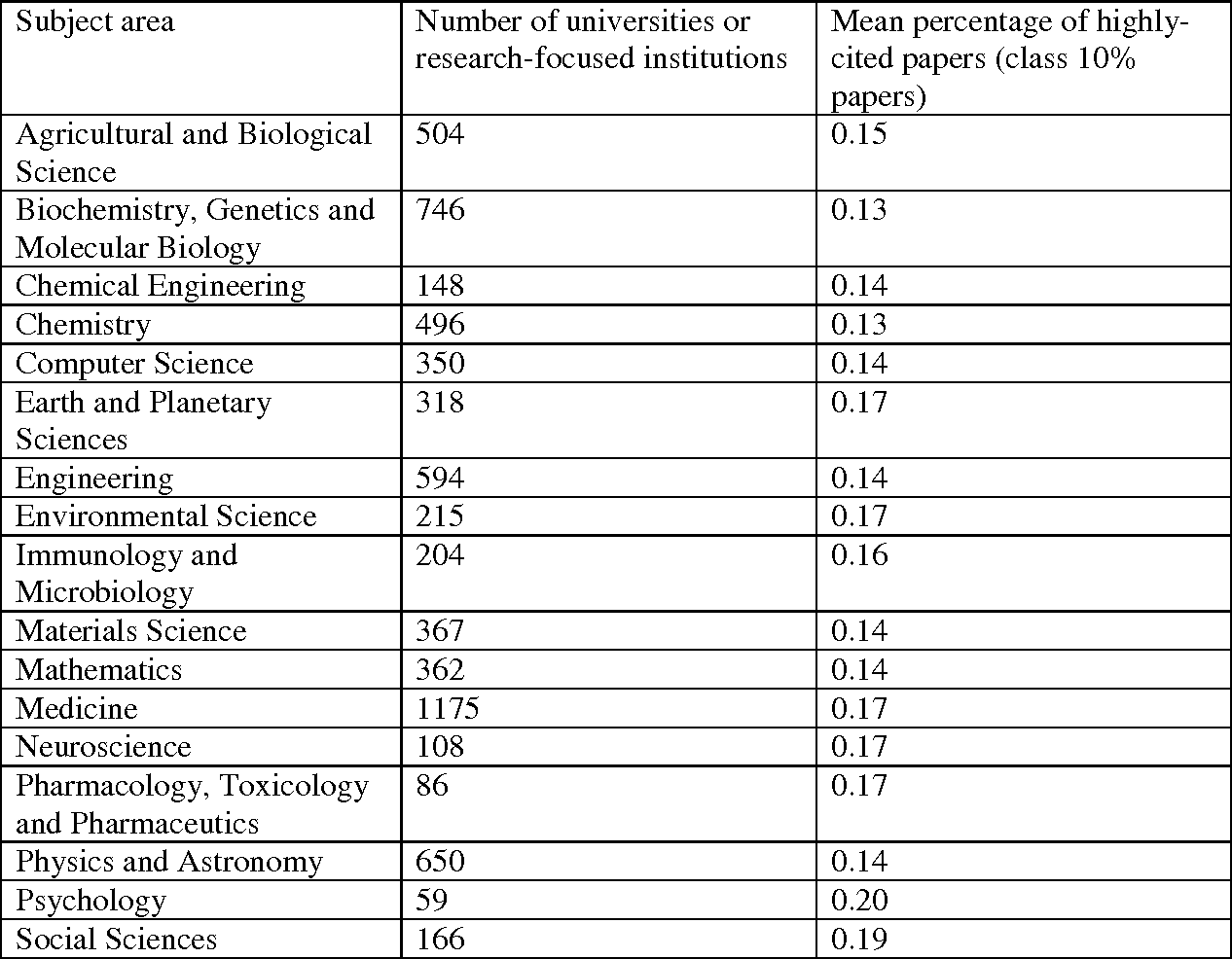 PDF] Ranking and mapping of universities and research