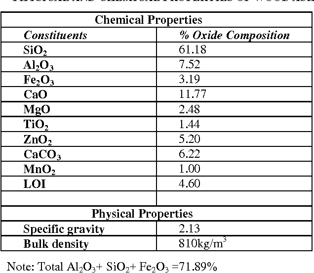 Physical And Chemical Properties Of Sawdust Ash – Steel All