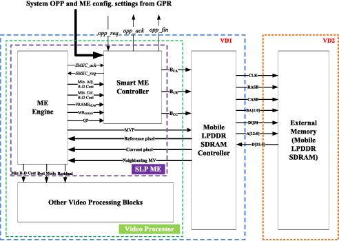 Figure 6 from VLSI Design of an ML-Based Power-Efficient