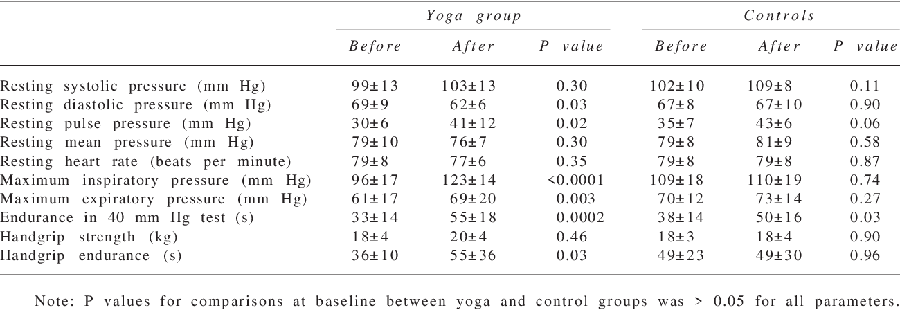 PDF] Effect of six weeks yoga training on weight loss