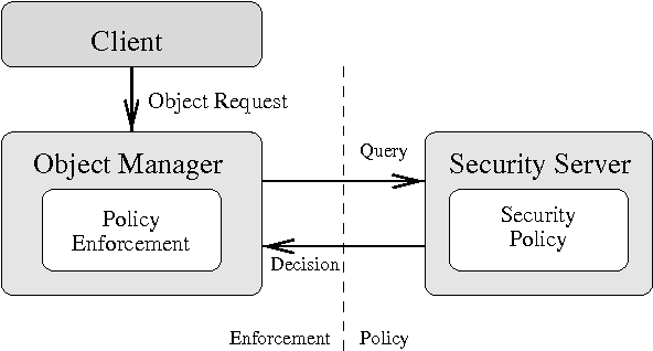 PDF] The Flask Security Architecture: System Support for