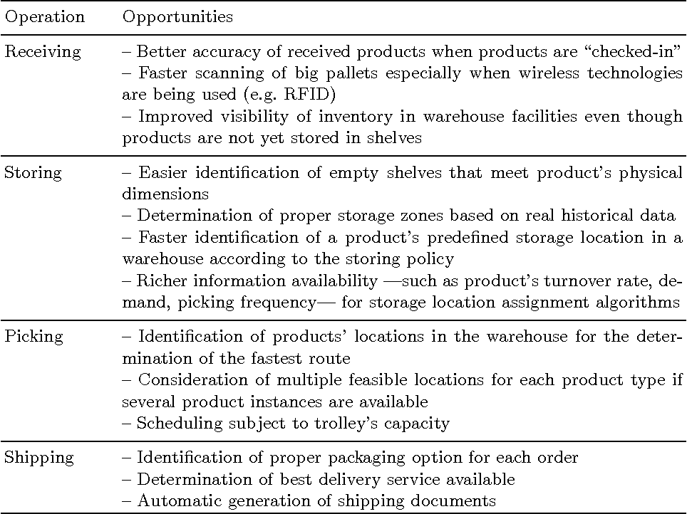 Product Intelligence in Warehouse Management: A Case Study