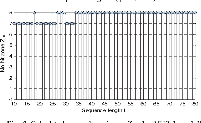 Fig. 2 Calculated upper bounds on ZNH by NHZ bound II vs. sequence length L (q=64, M=7)